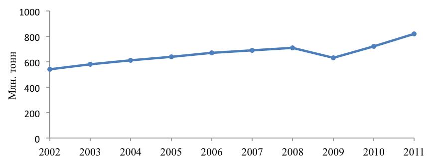 Динамика роста объема работы морского транспорта Балтийского моря в 2002-2011 годах.