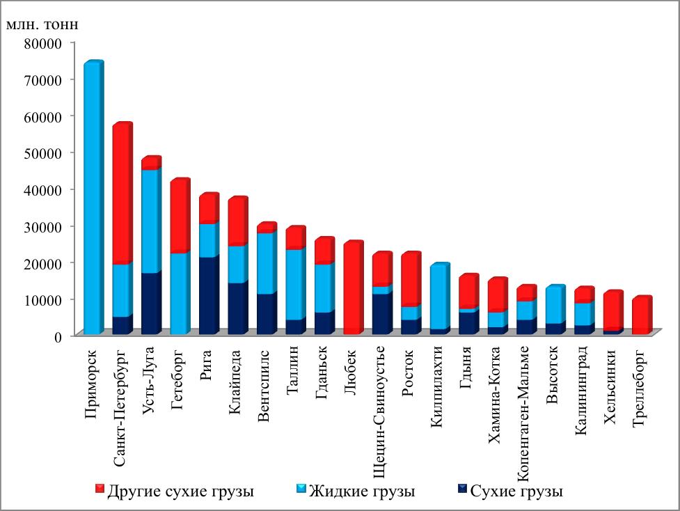 Грузооборот и структура перерабатываемых грузов 20 крупнейших портов бассейна Балтийского моря в 2011 году