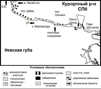 Типы берегов северной береговой зоны Невской губы.