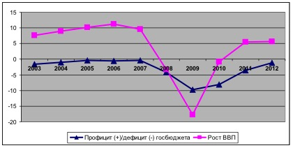 Динамика дефицита/профицита госбюджета и ВВП (в %) в Латвии