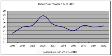 Динамика совокупного государственного долга Латвии (в % от ВВП).
