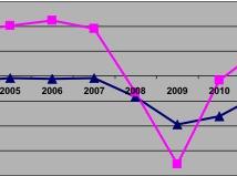 Латвия: Сквозь тернии к евро