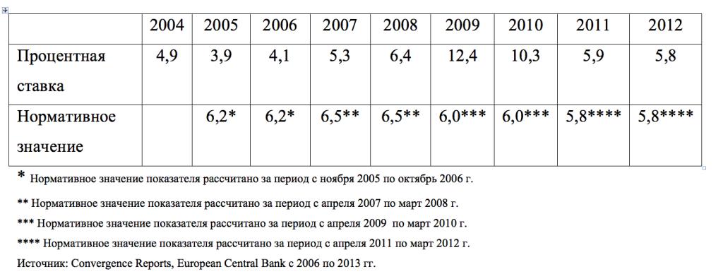 Динамика долгосрочных процентных ставок в Латвии.